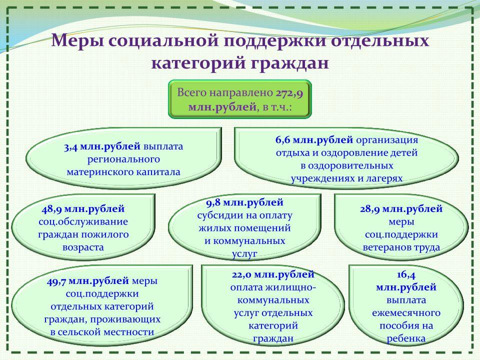 социальная защита отдельных категорий граждан рф